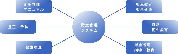 衛生管理体制(図)