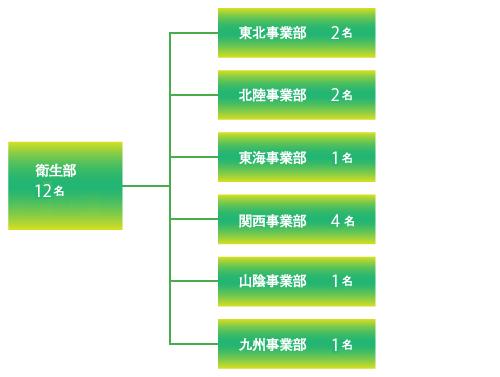 衛生部体制(図)