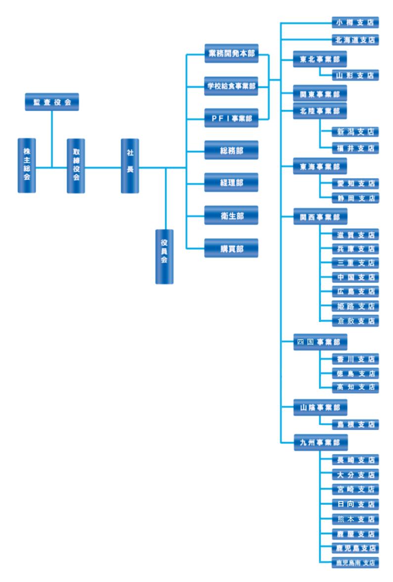 組織図(図)